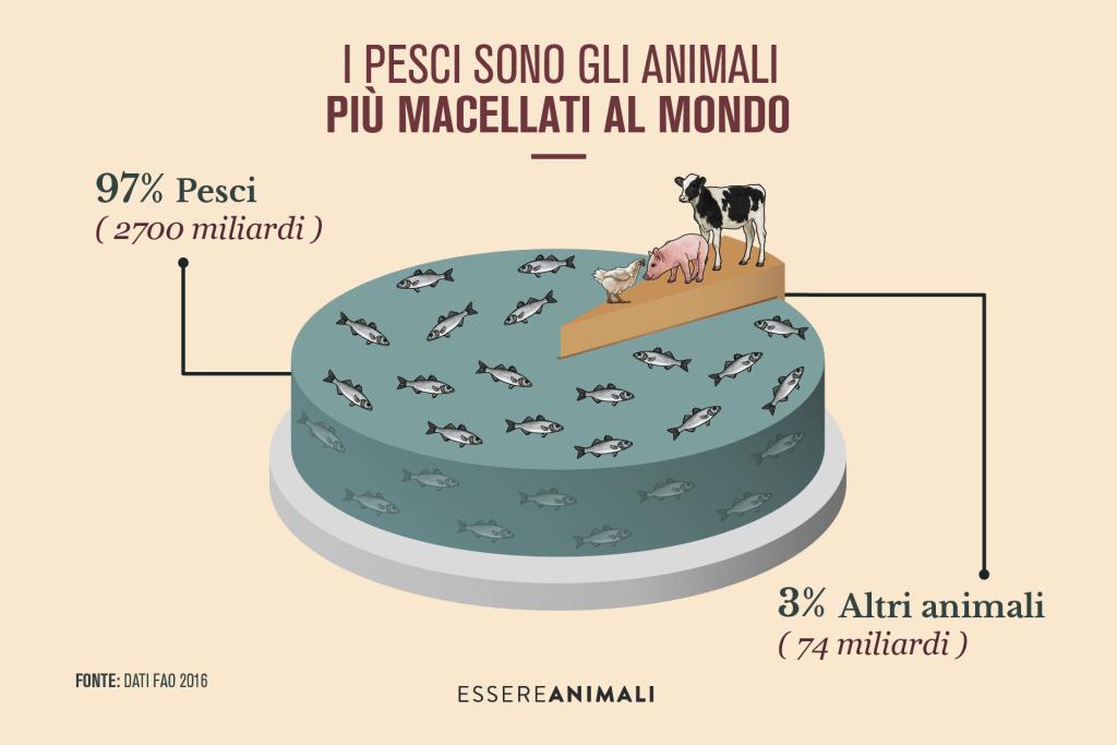 consumo di pesci