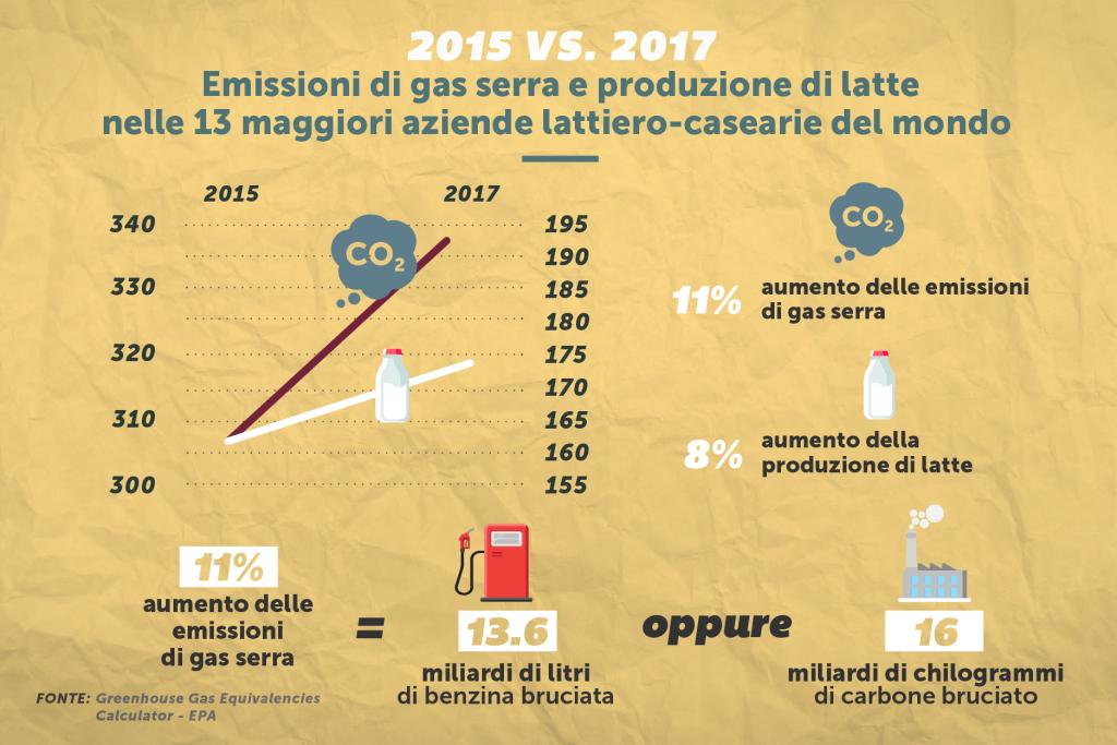 Aumento della produzione di latte e emissioni