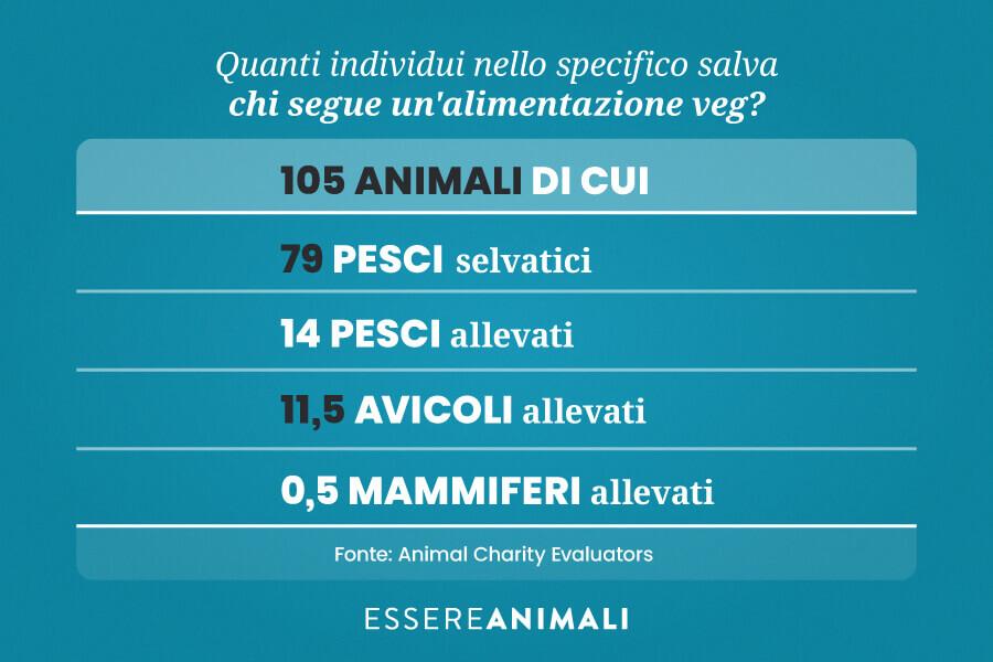 Infografica sui numeri degli animali salvati da un'alimentazione vegetale